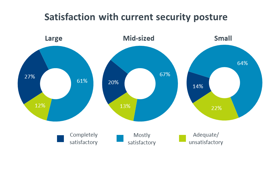 Satisfaction with current security posture