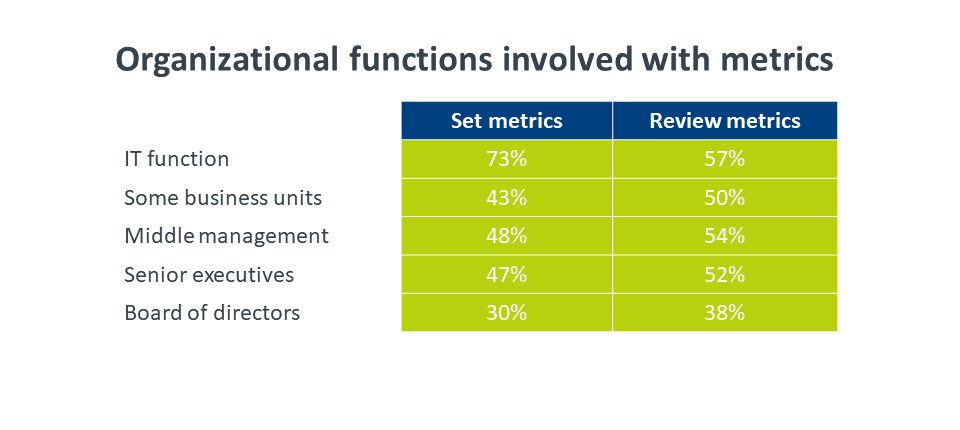 Organizational functions involved with metrics