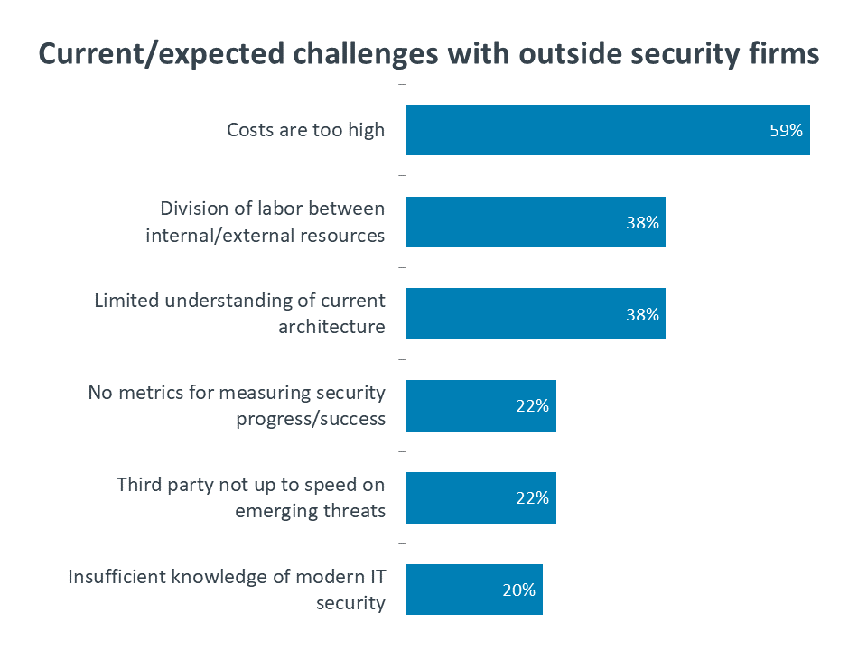 Current/expected challenges with outside security firms