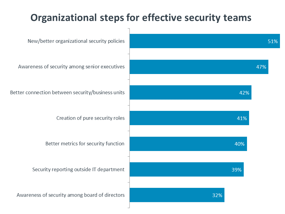 Organizational steps for effective security teams