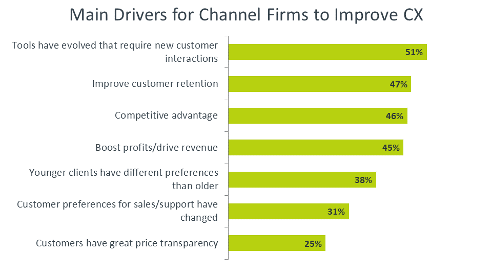 Main Drivers for Channel Firms to Improve CX