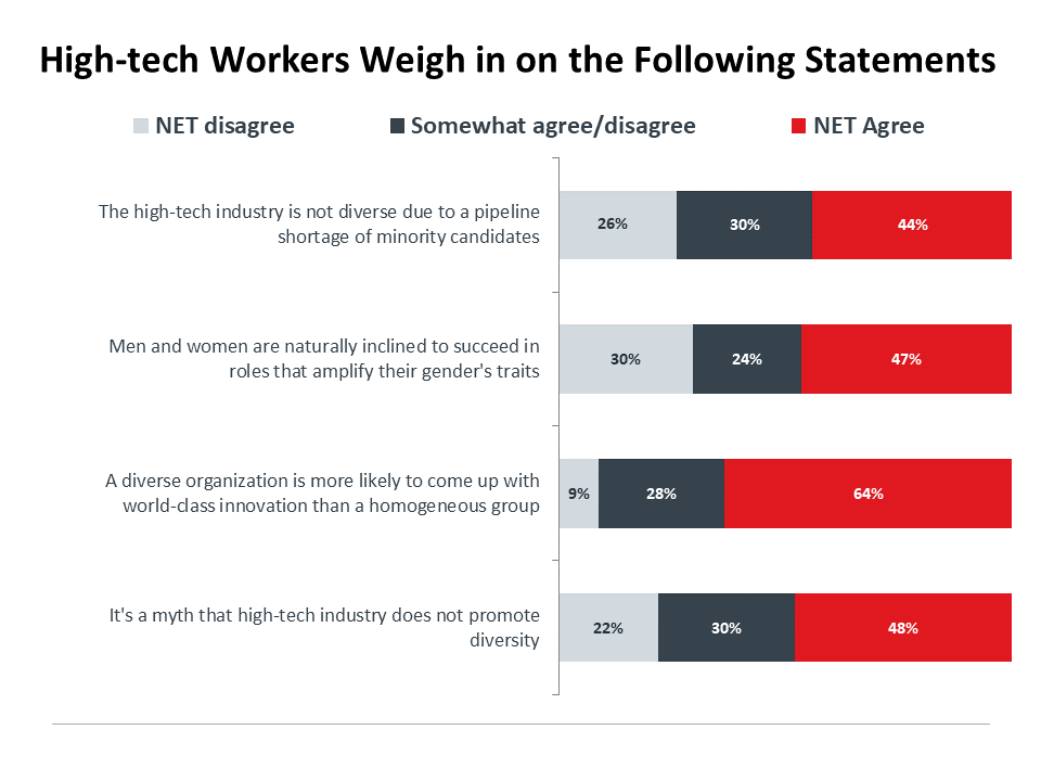 Diversity In The High Tech Industry Comptia