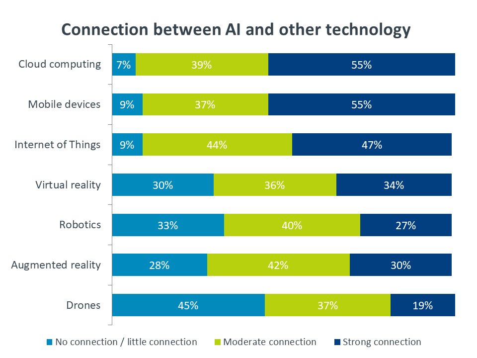 Connection between AI and other technology