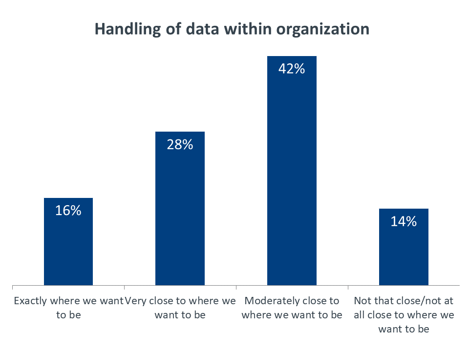 Handling of data within organization