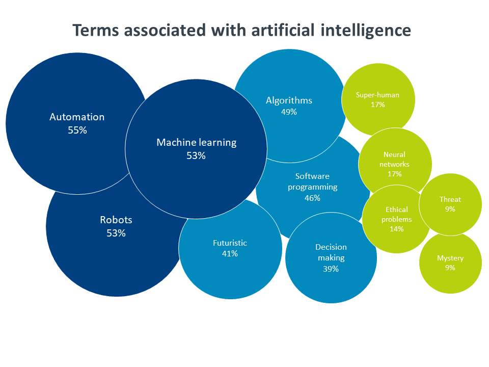 Terms associated with artifical intelligence