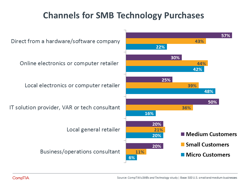 Channels for SMB Technology Purchases