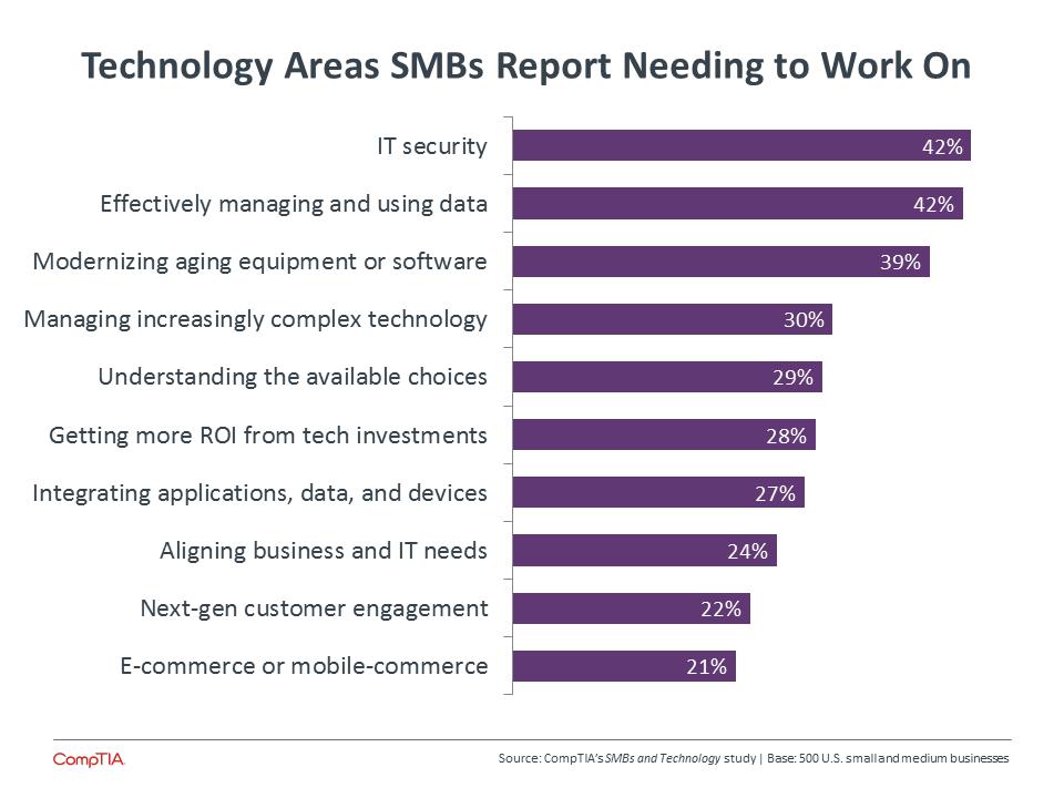 SMB Strategic Priorities