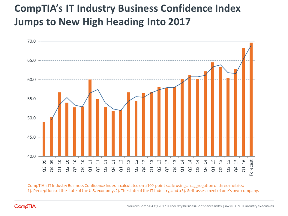 CompTIA | 2017 IT Industry Outlook - IT Industry Trends