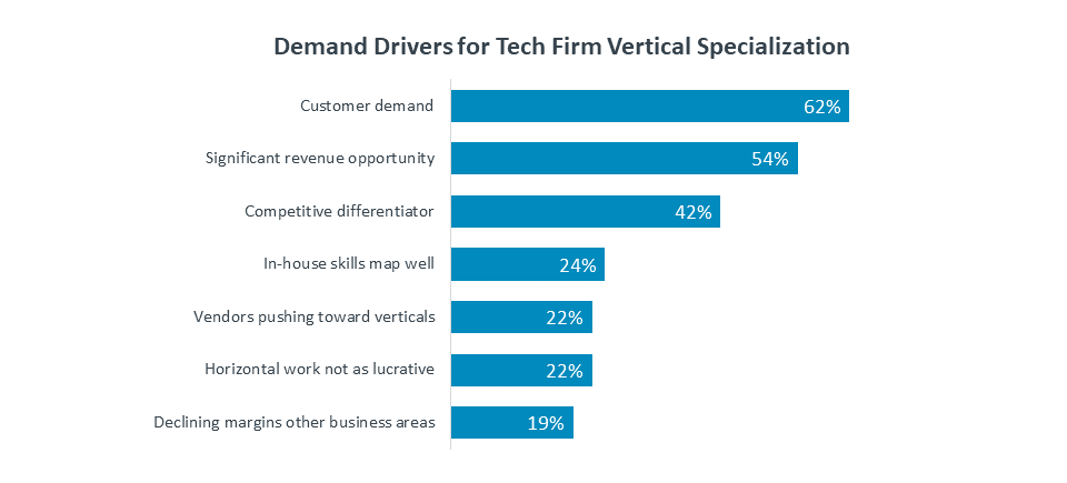 Demand Drivers for Tech Firm Vertical Specialization