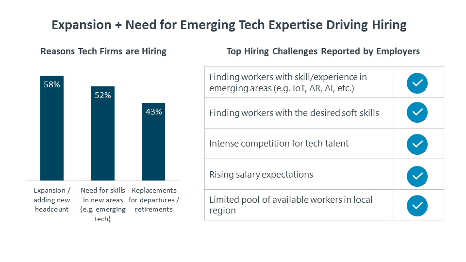 Expansion + Need for Emerging Tech Expertise Driving Hiring