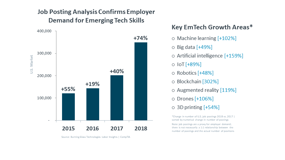 Job Posting Analysis Confirms Employer Demand for Emerging Tech Skills