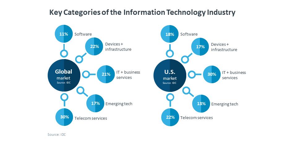 2019 IT (Information Technology) Industry Trends Analysis