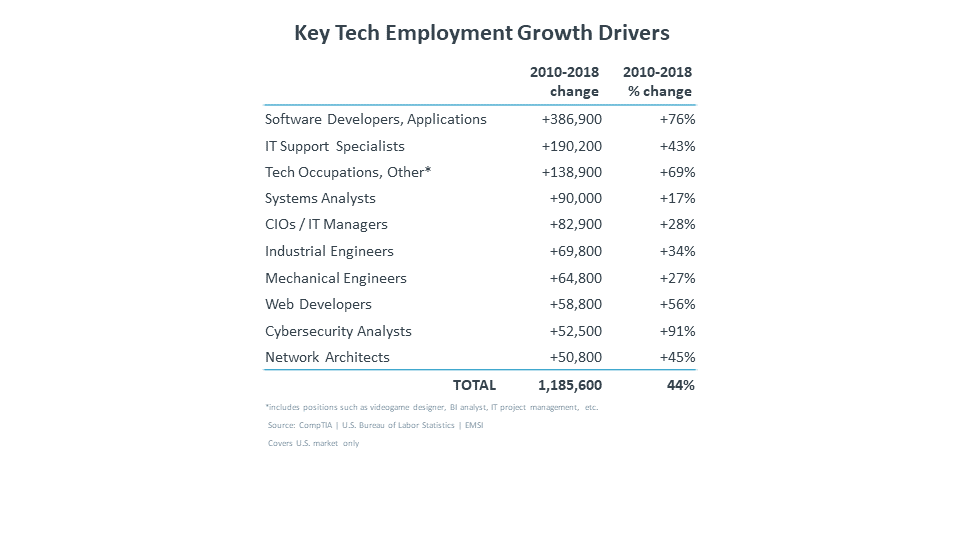 Key Tech Employment Growth Drivers