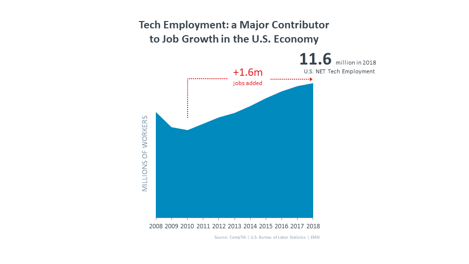 Tech Employment a Major Contributor to Job Growth in the U.S. Economy