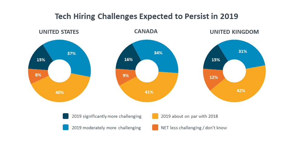 Tech Hiring Challenges Expected to Persist in 2019