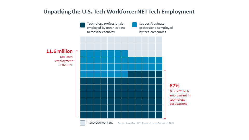Unpacking the U.S. Tecch Workforce NET Tech Employment