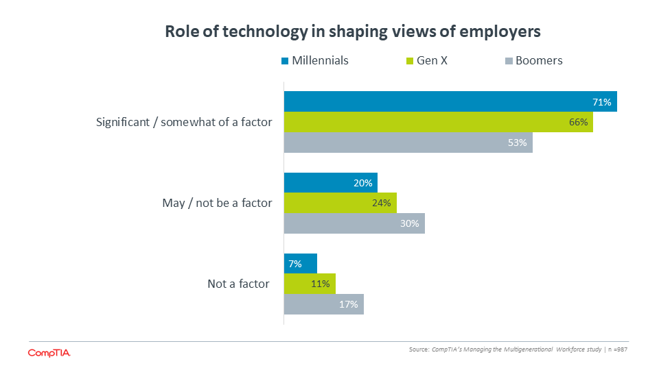 Role of technology in shaping views of employers