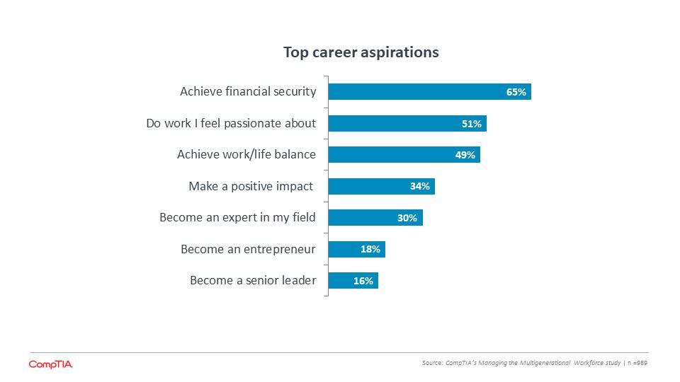 Top career aspirations