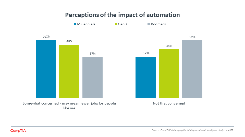Perceptions of the impact of automation