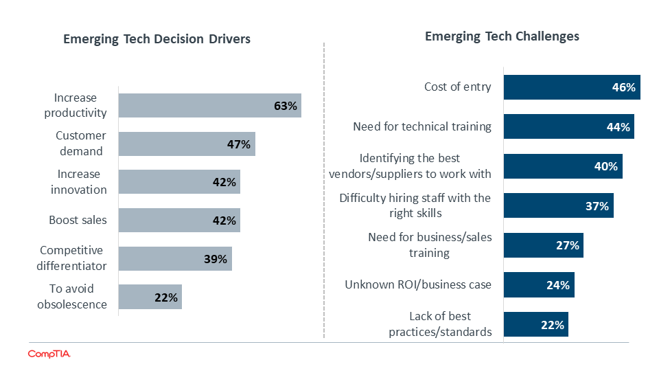 Emerging Tech Decision Drivers & Emerging Tech Challenges