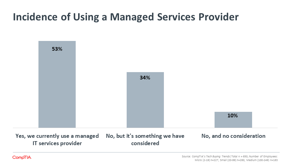 Incidence of Using a Managed Services Provider