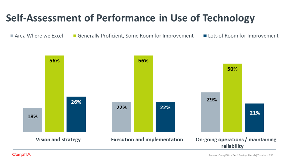 Self-Assessment of Performance in Use of Technology