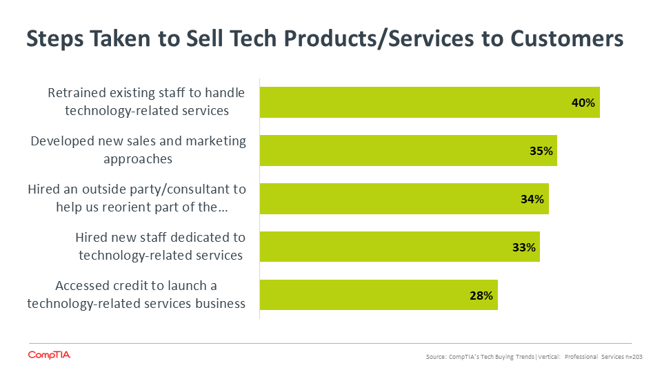 Steps Taken to Sell Tech Products Services to Customers
