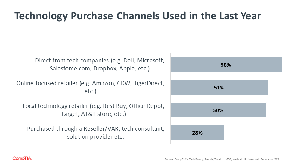 Technology Purchase Channels Used in the Last Year (2)