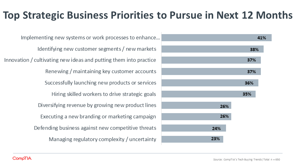 Top Strategic Business Priorities to Pursue in Next 12 Months (2)